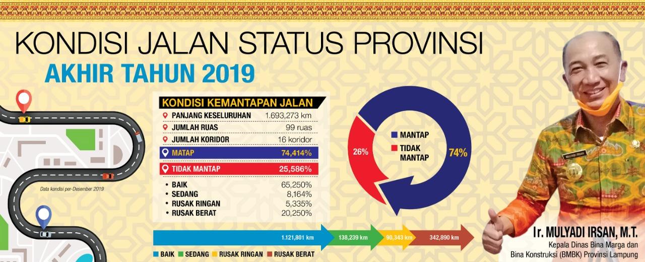 Inforgafis Kondisi Jalan Provinsi